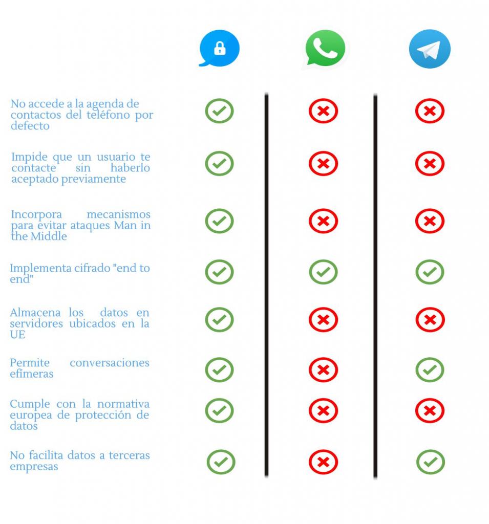 aplicaciones mensajeria