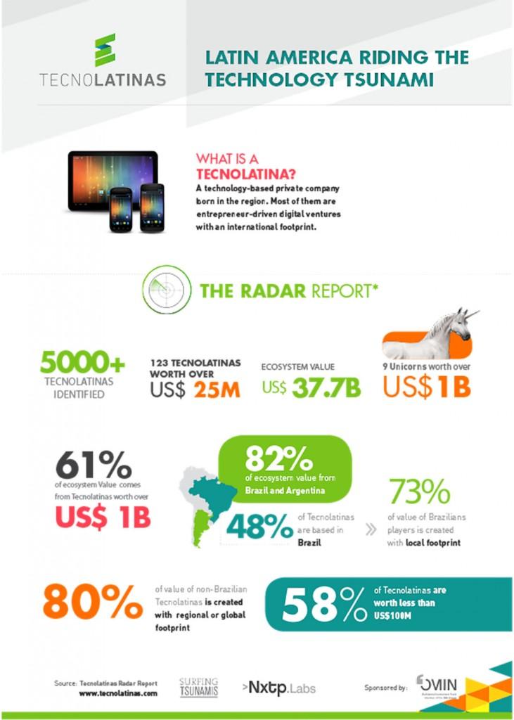 Infographic tecnolatinas