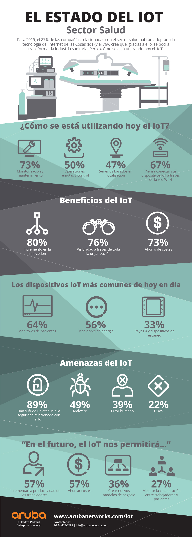 Aruba_IoT_Infographic_Spanish-04
