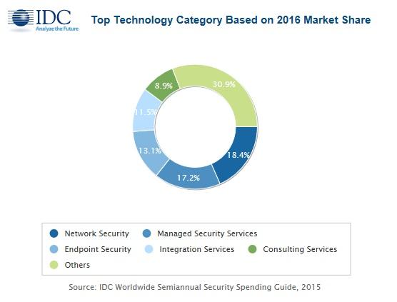Estudio de IDC sobre el gasto en seguridad