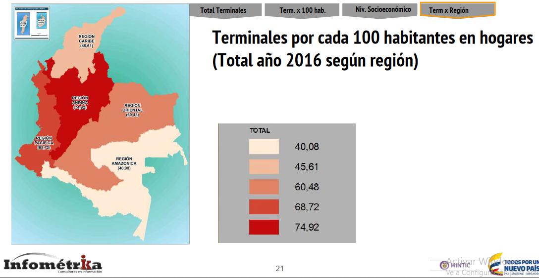 terminales colombia smartphone