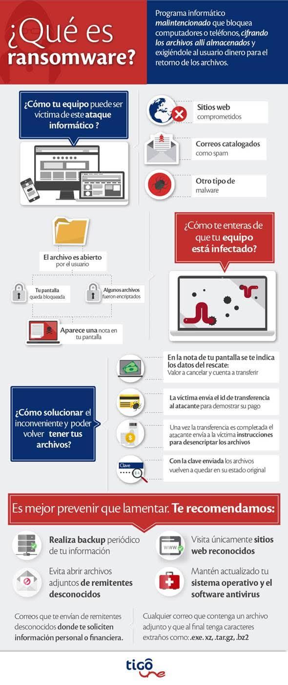Infografía de TigoUne aclarando qué es un ransomware como WannaCry