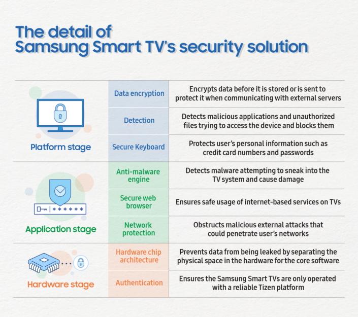 TDC-Smart-TV-seguridad samsung