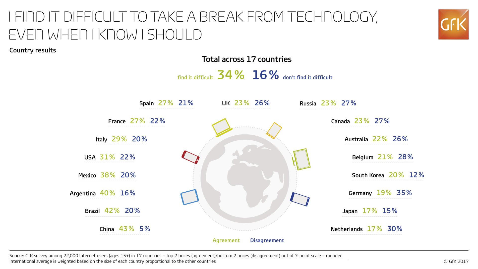 países adicción smartphones gfk