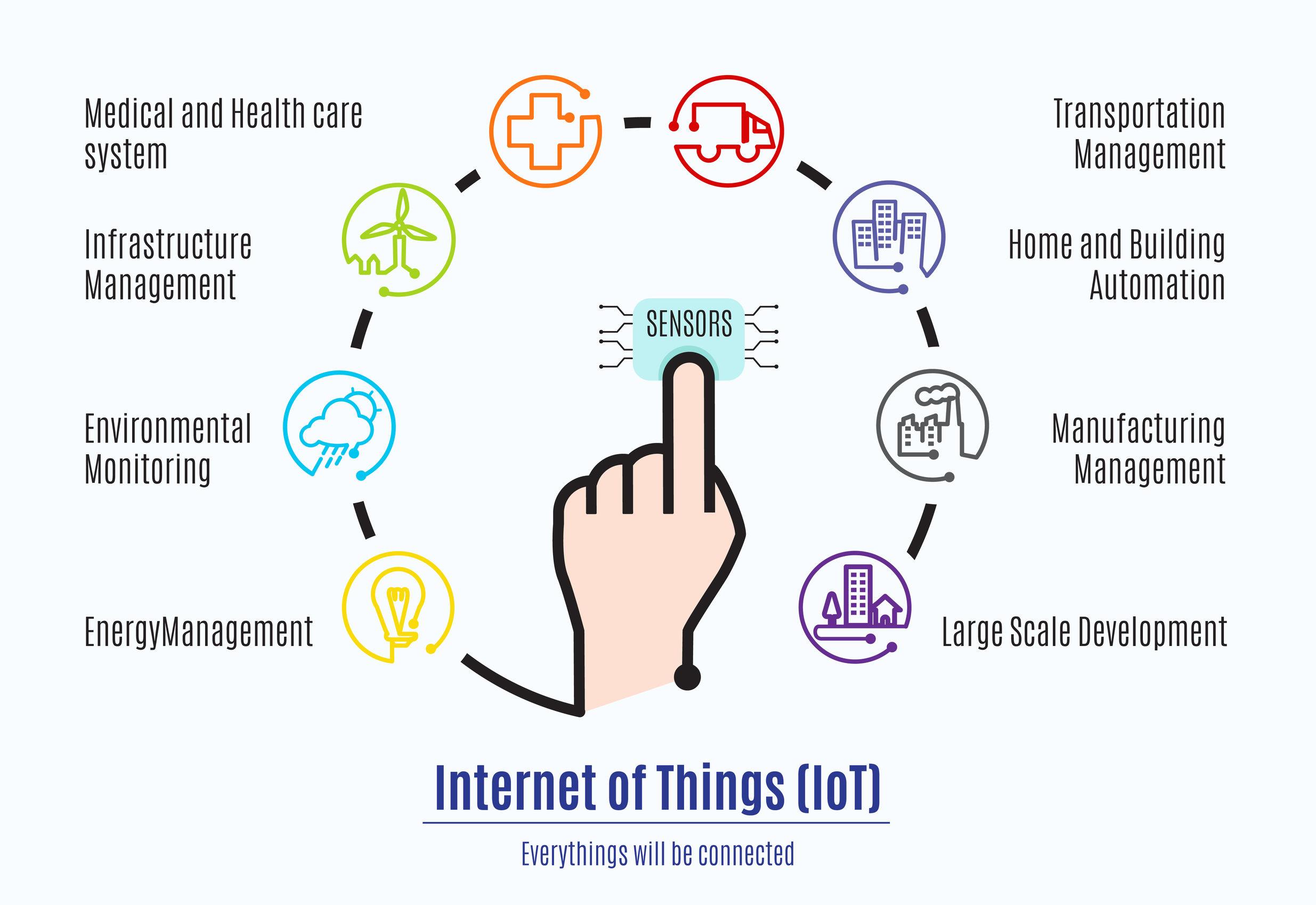 Identidad Telecom IoT