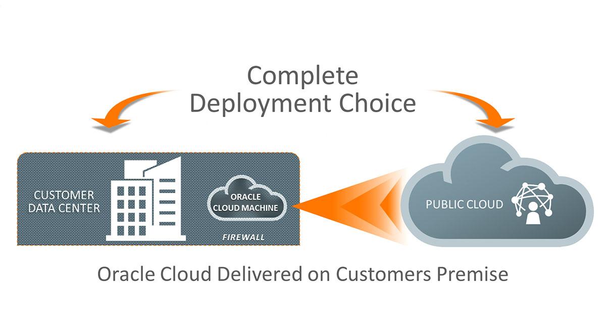 oracle_cloud_ Oracle Cloud at Customer,_customer_social_2954393
