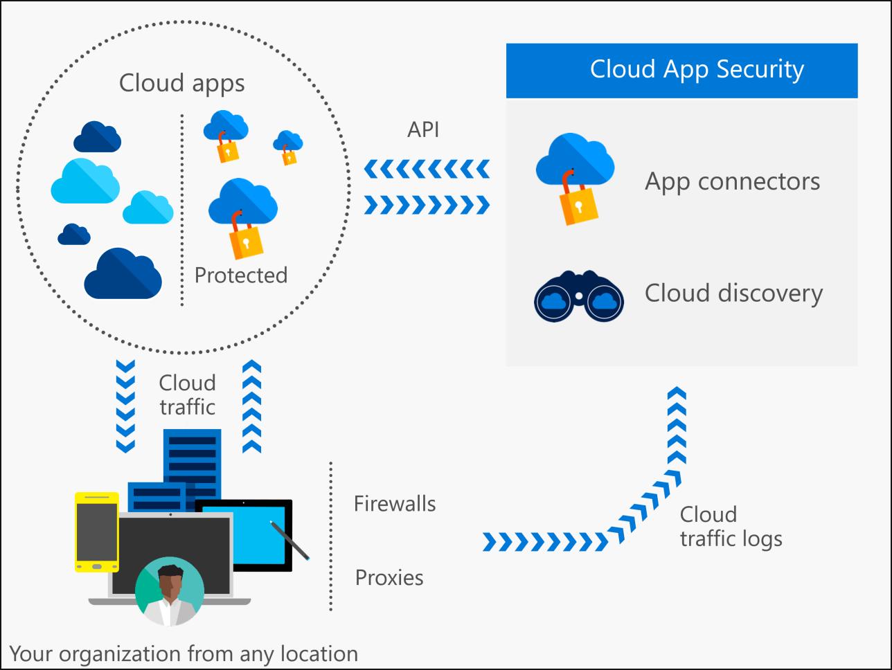 Actualidad Microsoft Presenta Cloud App Security
