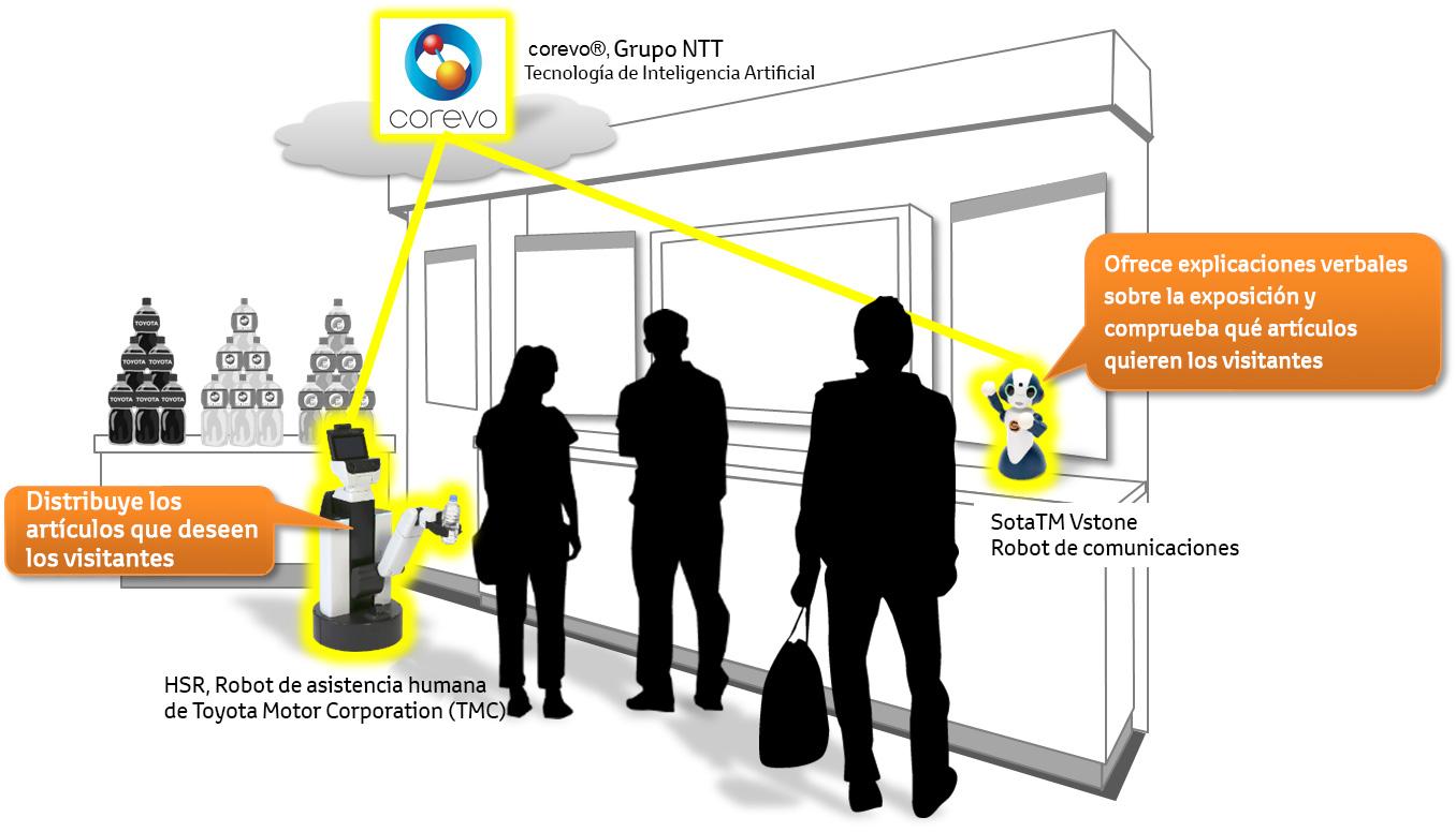 Toyota y NTT investigación conjunta para promover el uso de robots en la vida diaria