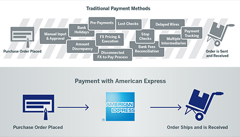 vPayment american express