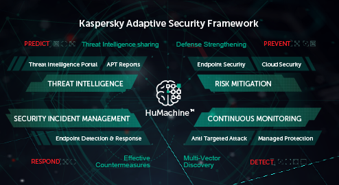 Kaspersky Managed Protection y Targeted Attack Discovery,