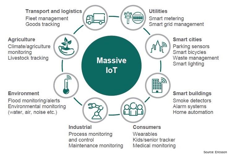 Massive IoT, según una infografía creada por la organización IoT Australia