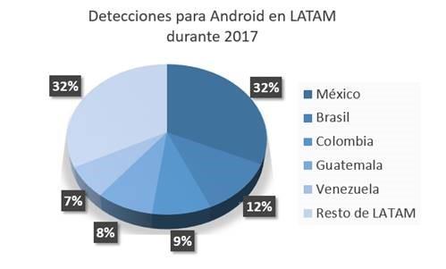 Estudio de ESET sobre amenazas en Android